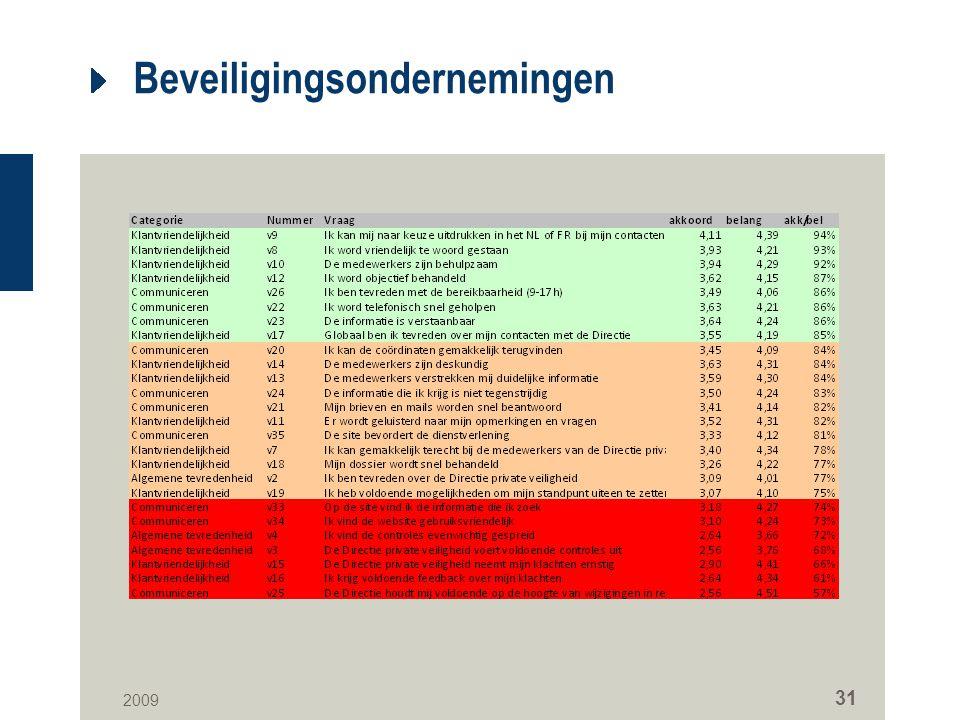 2009 31 Beveiligingsondernemingen