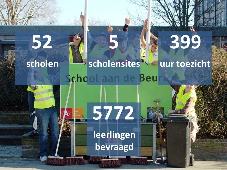 52 scholen 5 scholensites 399 uur toezicht 5772 leerlingen bevraagd