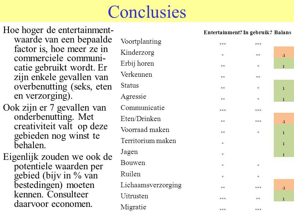© 2006 JP van de Sande RuG Conclusies Hoe hoger de entertainment- waarde van een bepaalde factor is, hoe meer ze in commerciele communi- catie gebruikt wordt.