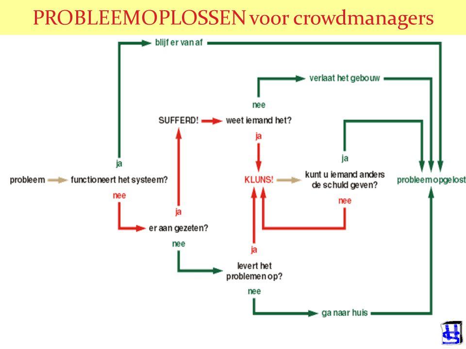 PROBLEEMOPLOSSEN voor crowdmanagers