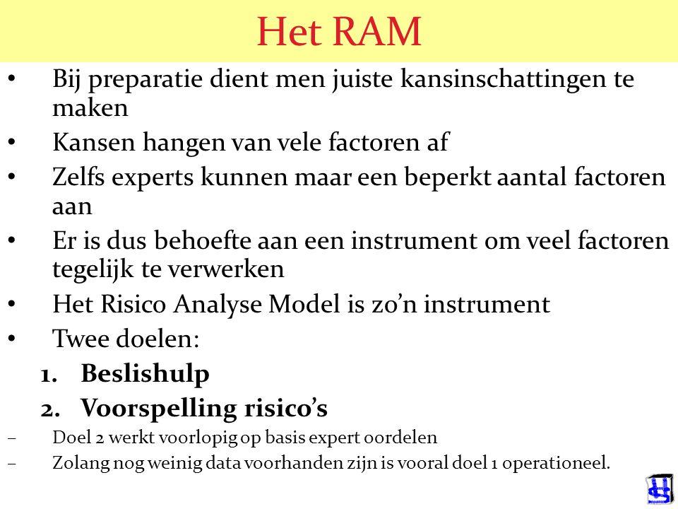 Het RAM Bij preparatie dient men juiste kansinschattingen te maken Kansen hangen van vele factoren af Zelfs experts kunnen maar een beperkt aantal fac