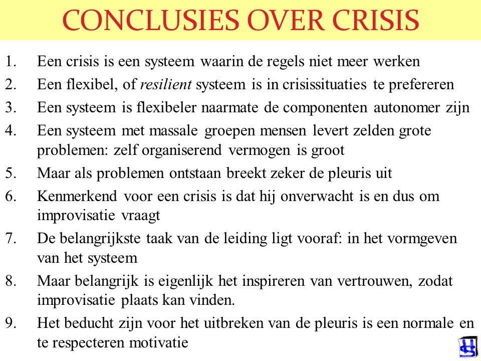 CONCLUSIES OVER CRISIS 1.Een crisis is een systeem waarin de regels niet meer werken 2.Een flexibel, of resilient systeem is in crisissituaties te pre