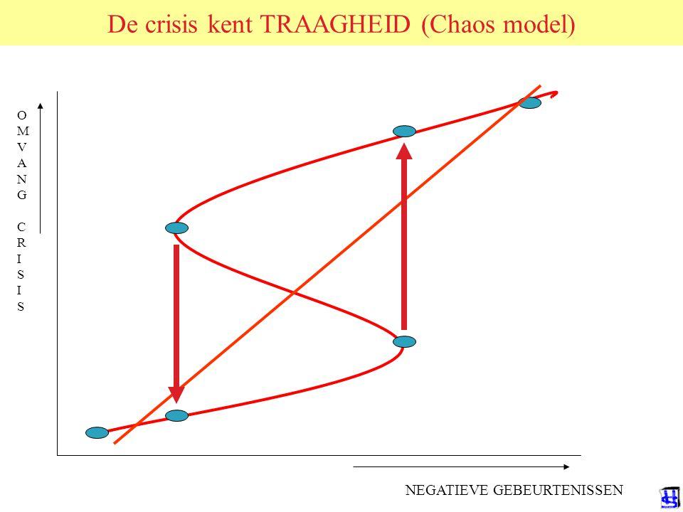 De crisis kent TRAAGHEID (Chaos model) OMVANGCRISISOMVANGCRISIS NEGATIEVE GEBEURTENISSEN