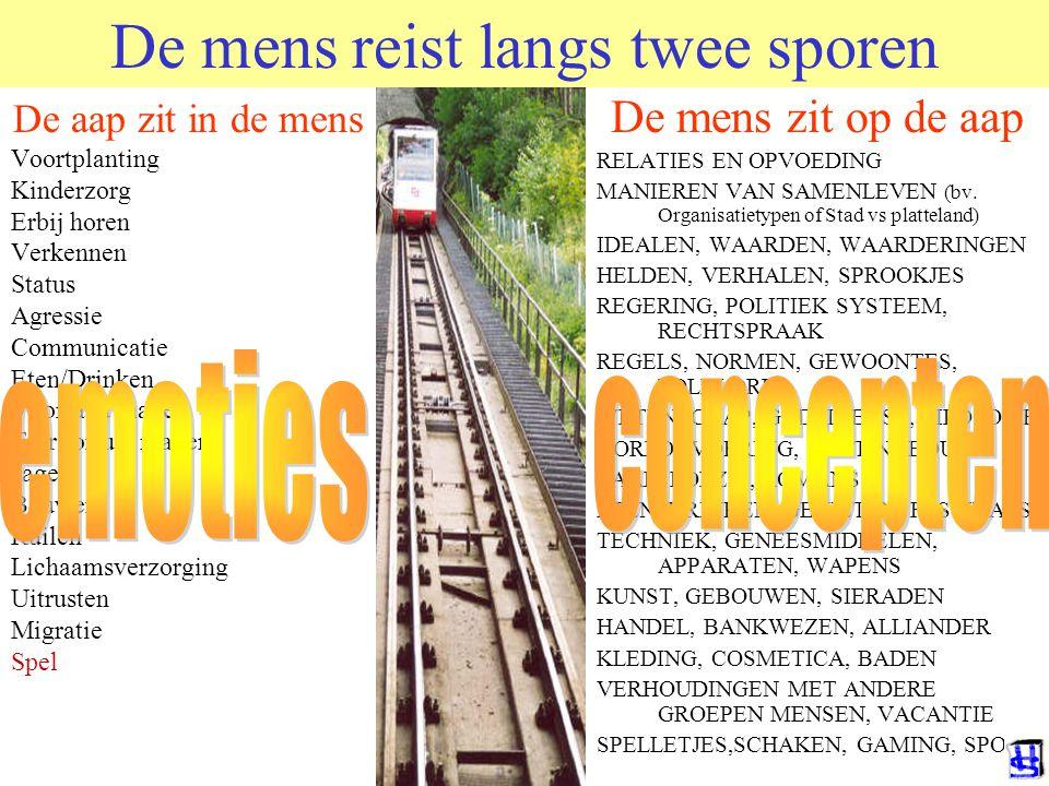 © 2011 JP van de Sande RuG De mens reist langs twee sporen De aap zit in de mens Voortplanting Kinderzorg Erbij horen Verkennen Status Agressie Commun