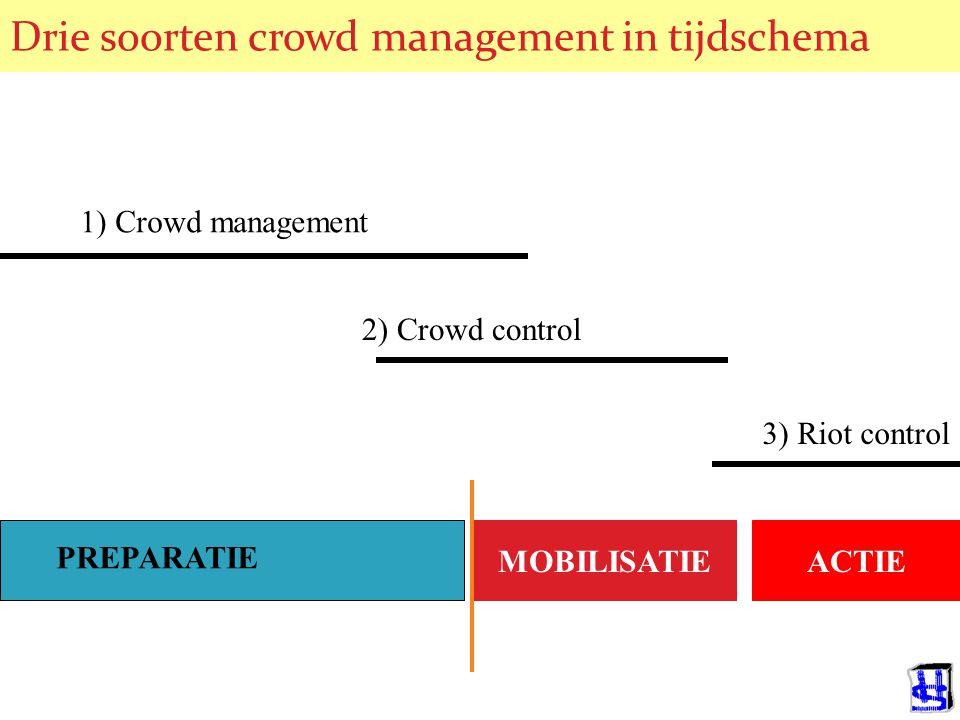 © 2006 JP van de Sande RuG Drie soorten crowd management in tijdschema MOBILISATIEACTIE PREPARATIE 1) Crowd management 2) Crowd control 3) Riot control