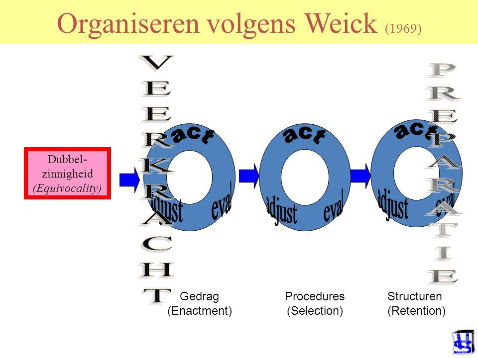 Organiseren volgens Weick (1969) Dubbel- zinnigheid (Equivocality) Gedrag (Enactment) Procedures (Selection) Structuren (Retention)