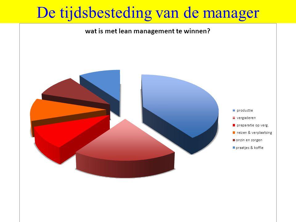 ©vandeSandeinlezingen,2011 De tijdsbesteding van de manager