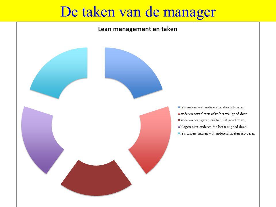 ©vandeSandeinlezingen,2011 De taken van de manager