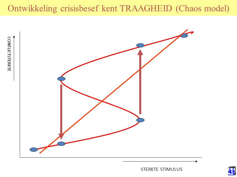 Ontwikkeling crisisbesef kent TRAAGHEID (Chaos model) CONFLICTSTERKTE STERKTE STIMULUS