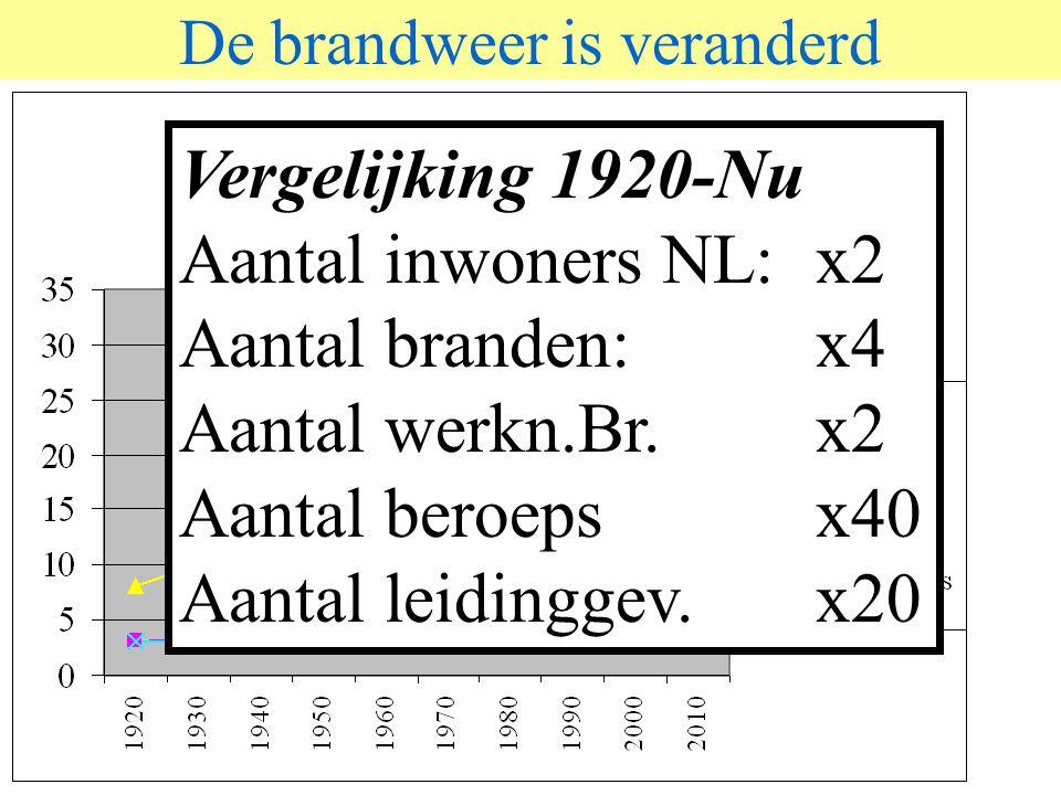 © 2006 JP van de Sande RuG De brandweer is veranderd Vergelijking 1920-Nu Aantal inwoners NL: x2 Aantal branden:x4 Aantal werkn.Br.