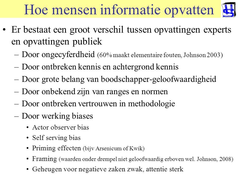 © 2006 JP van de Sande RuG Hoe mensen informatie opvatten Er bestaat een groot verschil tussen opvattingen experts en opvattingen publiek –Door ongecy