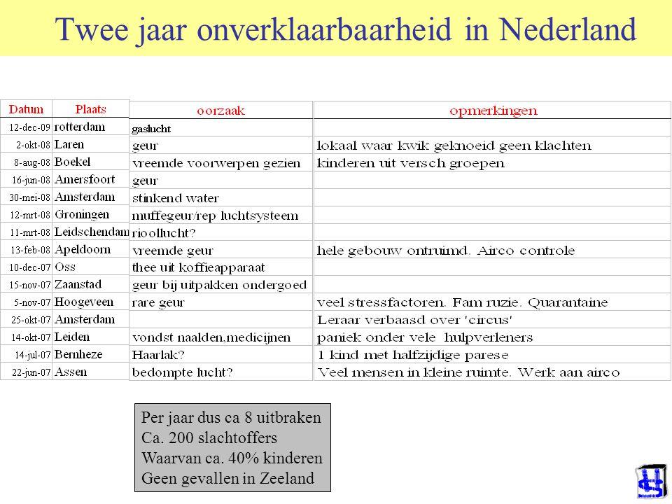 Twee jaar onverklaarbaarheid in Nederland Per jaar dus ca 8 uitbraken Ca. 200 slachtoffers Waarvan ca. 40% kinderen Geen gevallen in Zeeland