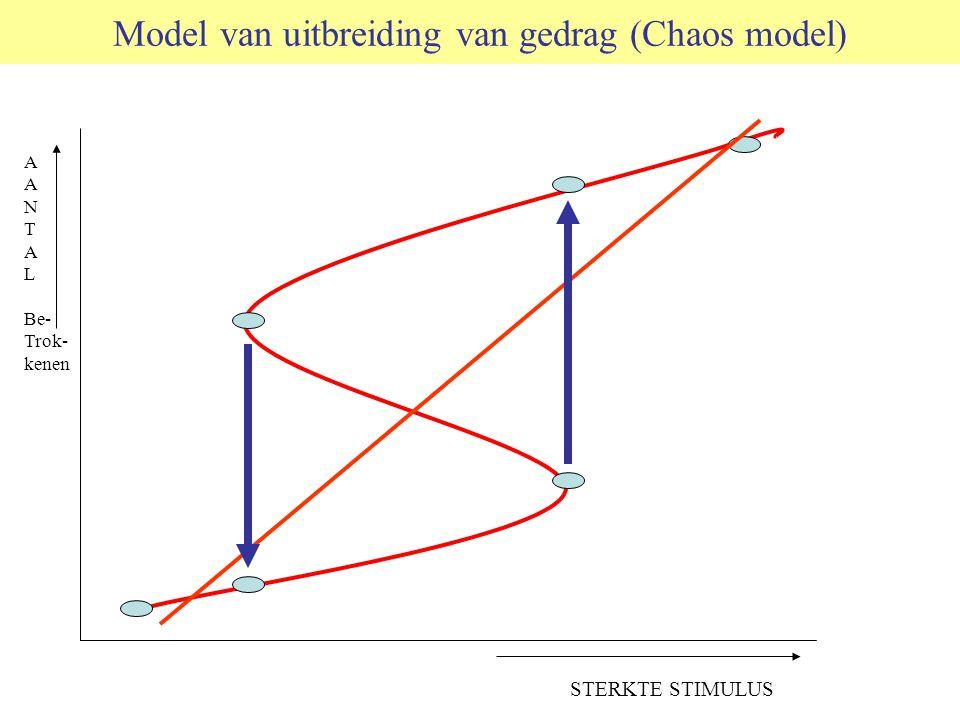 Model van uitbreiding van gedrag (Chaos model) A N T A L Be- Trok- kenen STERKTE STIMULUS