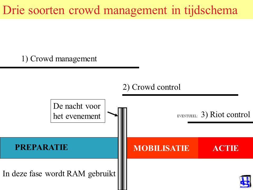 CROWD MANAGEMENT Hier kan eventueel gepauseerd worden