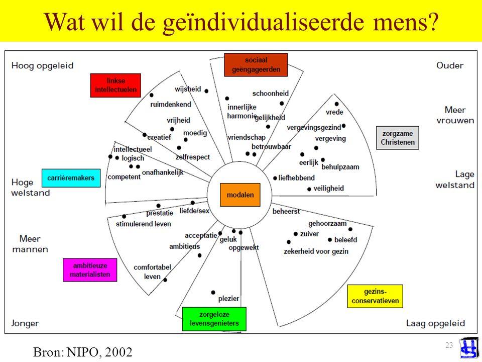 22 Maar, ook de cultuur individualiseert Multiculturalisme Subculturen Segmenten Lifestyles Communities Bendes Crowds