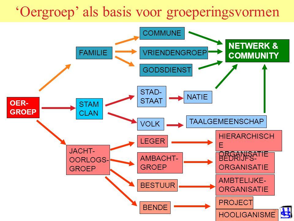 25 Groepsdynamische theorieen Sociale facilitatie > arousal versterkt dominante respons Arousal > alert, ongevoelig v.