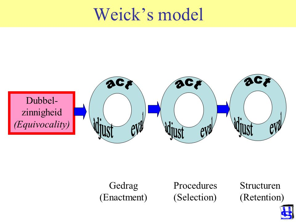 Weick's model Dubbel- zinnigheid (Equivocality) Gedrag (Enactment) Procedures (Selection) Structuren (Retention)