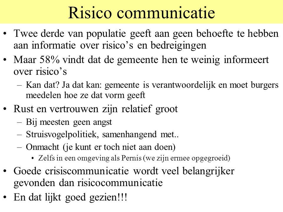 Risico communicatie Twee derde van populatie geeft aan geen behoefte te hebben aan informatie over risico's en bedreigingen Maar 58% vindt dat de geme