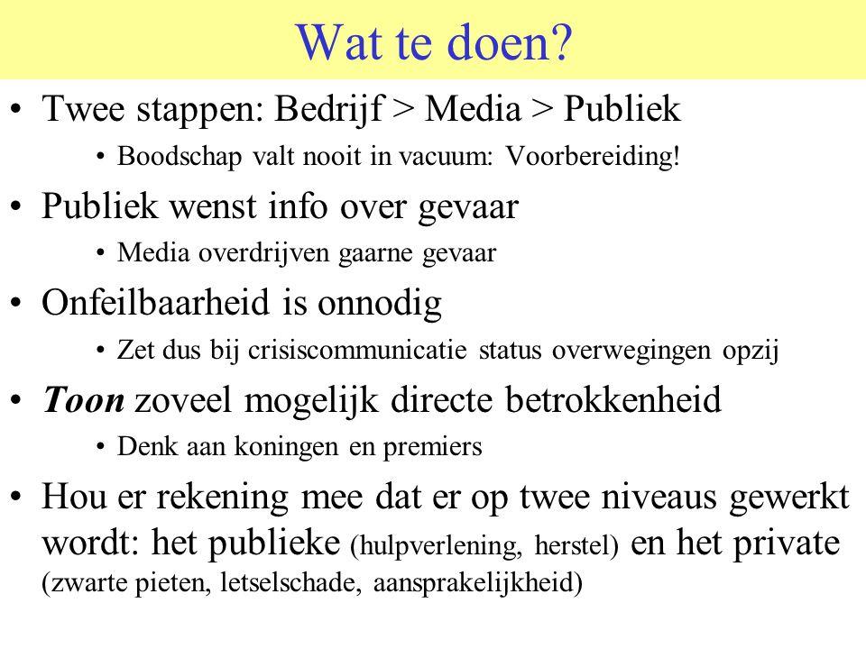 Wat te doen.Twee stappen: Bedrijf > Media > Publiek Boodschap valt nooit in vacuum: Voorbereiding.