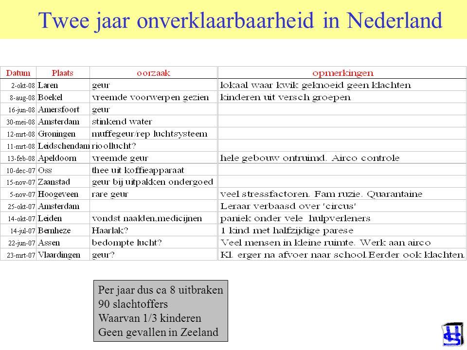 Twee jaar onverklaarbaarheid in Nederland Per jaar dus ca 8 uitbraken 90 slachtoffers Waarvan 1/3 kinderen Geen gevallen in Zeeland