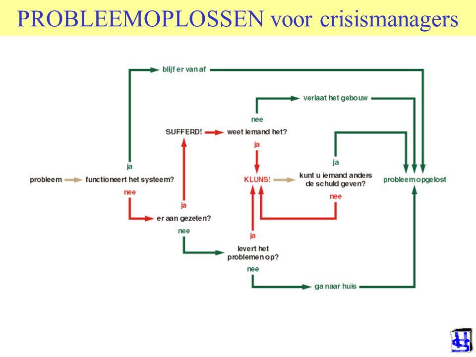 PROBLEEMOPLOSSEN voor crisismanagers