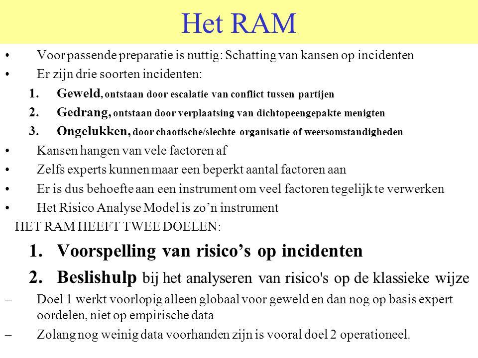 Het RAM Voor passende preparatie is nuttig: Schatting van kansen op incidenten Er zijn drie soorten incidenten: 1.Geweld, ontstaan door escalatie van
