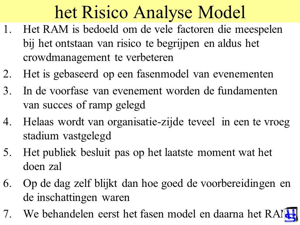 het Risico Analyse Model 1.Het RAM is bedoeld om de vele factoren die meespelen bij het ontstaan van risico te begrijpen en aldus het crowdmanagement