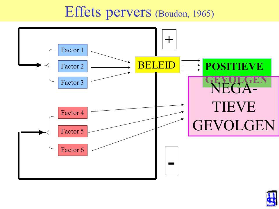 Effets pervers (Boudon, 1965) Factor 1 Factor 2 Factor 3 Factor 4 Factor 5 Factor 6 BELEID POSITIEVE GEVOLGEN + - NEGA- TIEVE GEVOLGEN