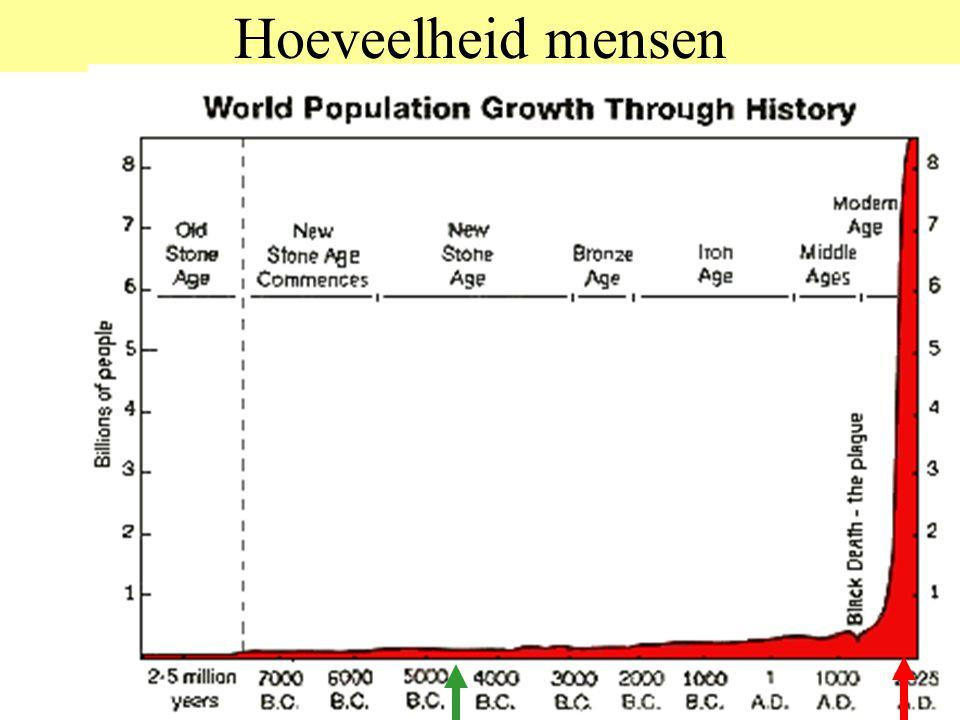 Er is veel veranderd Bevolking is enorm snel toegenomen Techniek is enorm snel geëvolueerd Dat gaf ons een enorme toename in macht over de natuur Daardoor is onze kennis enorm toegenomen Daardoor is het aantal vragen enorm toegenomen Dus is de specialisatie enorm toegenomen En de organisatie moest dus heel sterk toenemen Wat weer maakte dat onze afhankelijkheid enorm toenam En dat alles in twee eeuwen –200 jaar= 1/1000e van mensengeschiedenis