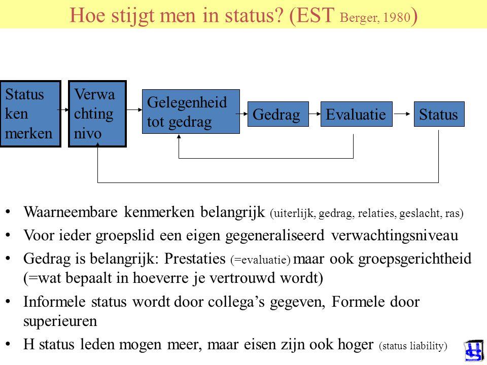 Hoe stijgt men in status? (EST Berger, 1980 ) Status ken merken Verwa chting nivo EvaluatieStatus Waarneembare kenmerken belangrijk (uiterlijk, gedrag