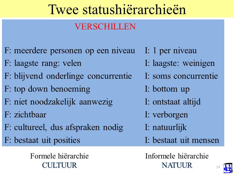 14 Twee statushiërarchieën Ze reguleren de gezags- en machts-verhoudingen, zodat er tijd overblijft voor andere dingen  β β ω β β  NB. Bij alle soci