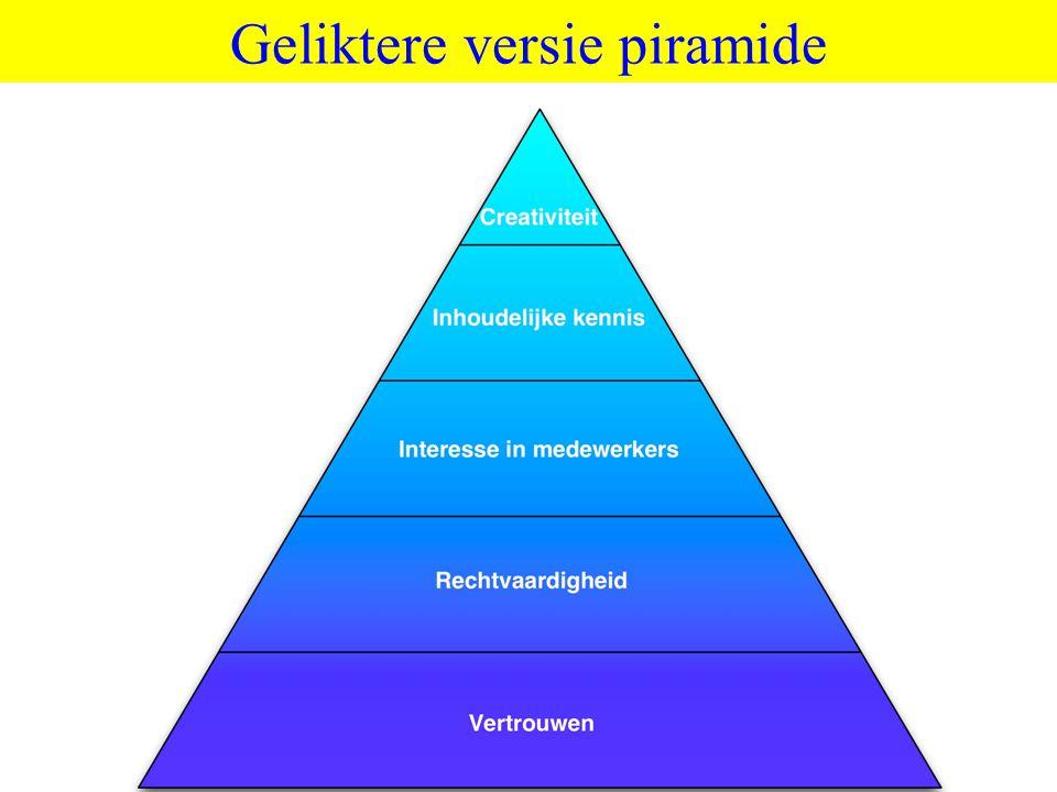 ©vandeSandeinlezingen,2014 Geliktere versie piramide