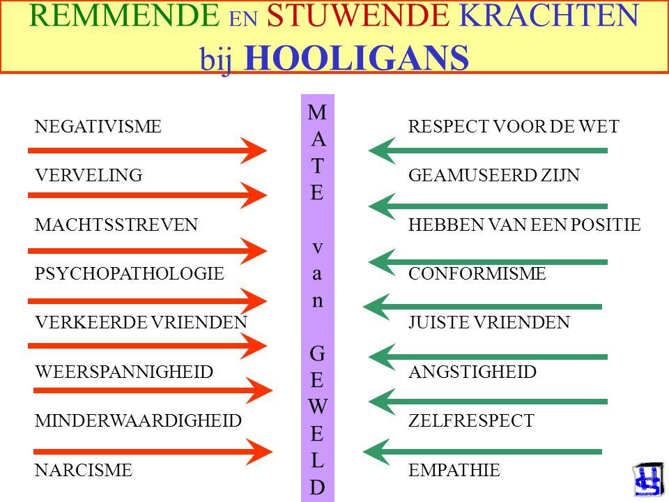 © 2006 JP van de Sande RuG Quasi-stationnaire evenwichten (Lewin, 1952) Begin toestand: Verhoog druk in gewenste richting: Verlaag kracht in ongewenst