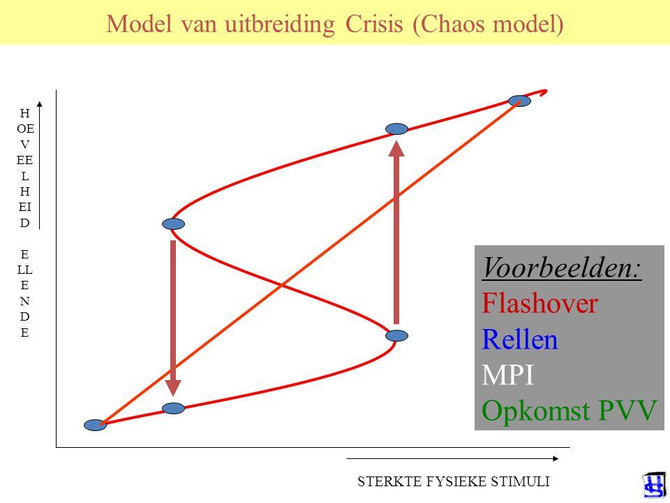 Model van uitbreiding Crisis (Chaos model) H OE V EE L H EI D E LL E N D E STERKTE FYSIEKE STIMULI Voorbeelden: Flashover Rellen MPI Opkomst PVV