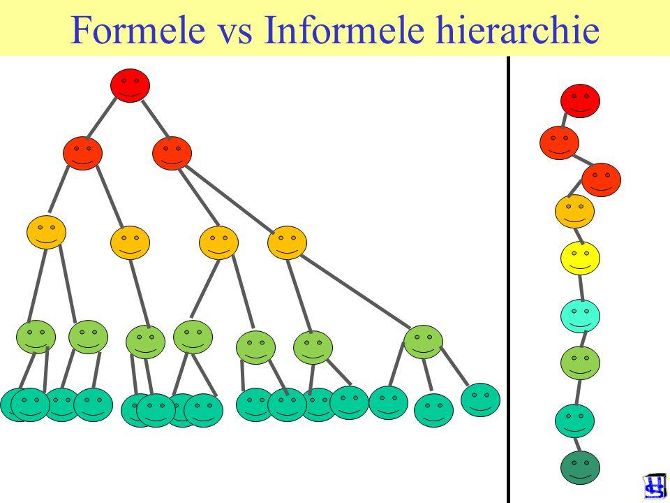 Twee soorten dominantie (Kalma, 1992) STATUSSTATUS INCLUSION KERNGROEP   PERIFERE LEDEN
