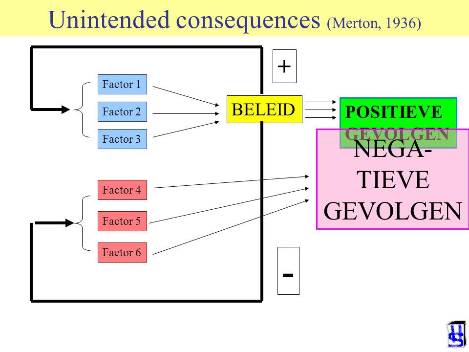 Unintended consequences (Merton, 1936) Factor 1 Factor 2 Factor 3 Factor 4 Factor 5 Factor 6 BELEID POSITIEVE GEVOLGEN + - NEGA- TIEVE GEVOLGEN