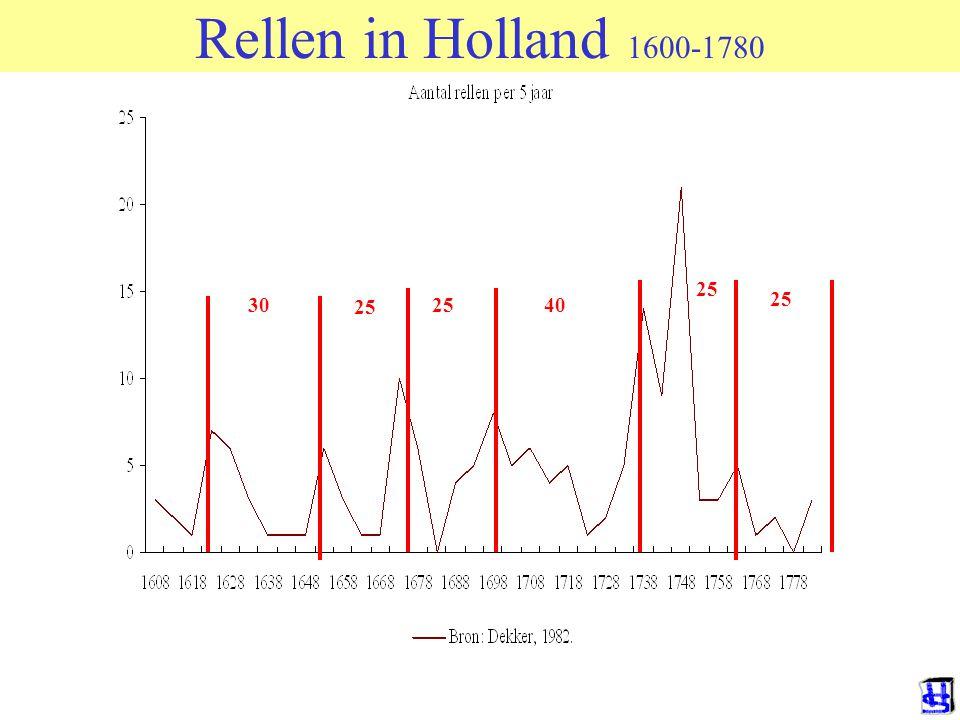 30 25 40 25 Rellen in Holland 1600-1780
