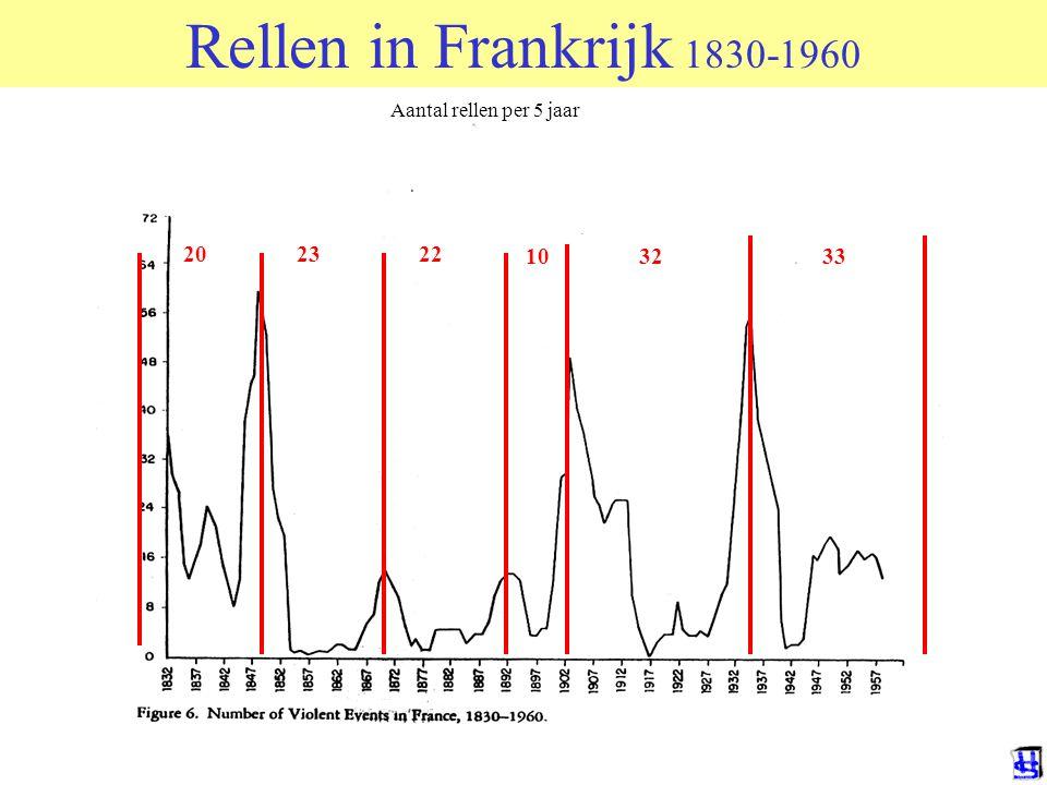 202322 103233 Rellen in Frankrijk 1830-1960 Aantal rellen per 5 jaar