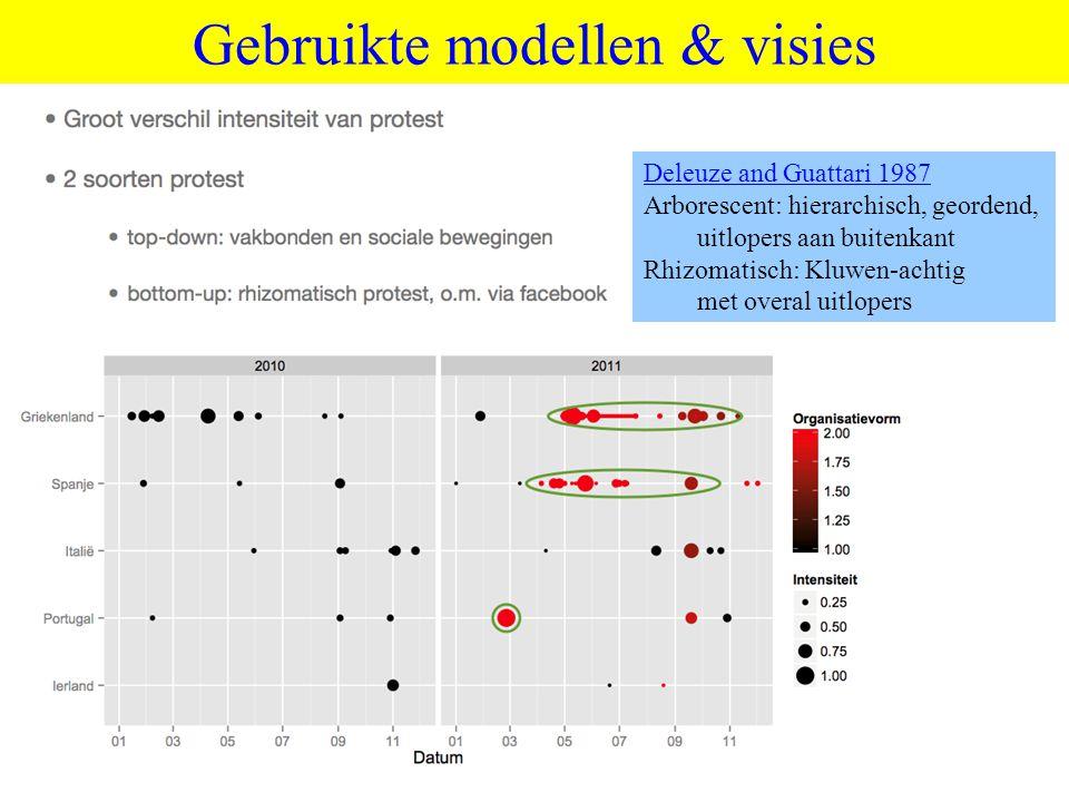 ©vandeSandeinlezingen,2011 Gebruikte modellen & visies Deleuze and Guattari 1987 Arborescent: hierarchisch, geordend, uitlopers aan buitenkant Rhizoma