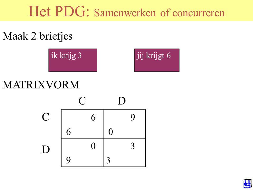 Het PDG: Samenwerken of concurreren Maak 2 briefjes MATRIXVORM C D C D ik krijg 3jij krijgt 6 6 9 0 9 3