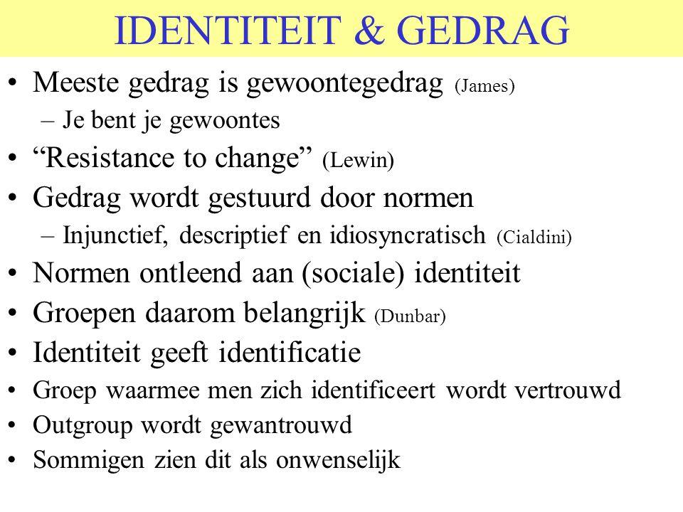 IDENTITEIT & GEDRAG Meeste gedrag is gewoontegedrag (James) –Je bent je gewoontes Resistance to change (Lewin) Gedrag wordt gestuurd door normen –Injunctief, descriptief en idiosyncratisch (Cialdini) Normen ontleend aan (sociale) identiteit Groepen daarom belangrijk (Dunbar) Identiteit geeft identificatie Groep waarmee men zich identificeert wordt vertrouwd Outgroup wordt gewantrouwd Sommigen zien dit als onwenselijk
