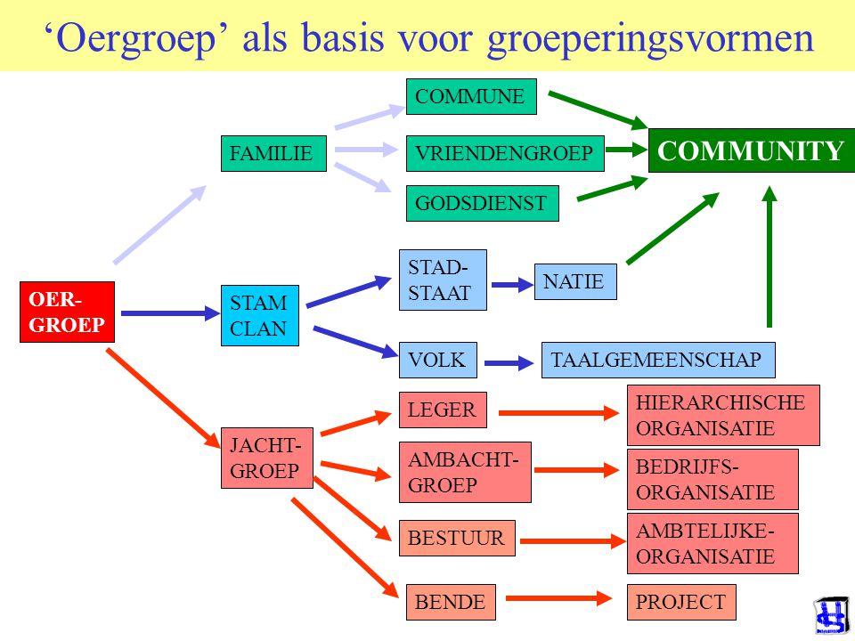 JACHT- GROEP 'Oergroep' als basis voor groeperingsvormen OER- GROEP FAMILIE COMMUNE GODSDIENST STAM CLAN NATIE VOLK STAD- STAAT LEGER AMBACHT- GROEP BESTUUR BEDRIJFS- ORGANISATIE AMBTELIJKE- ORGANISATIE HIERARCHISCHE ORGANISATIE TAALGEMEENSCHAP VRIENDENGROEP COMMUNITY BENDEPROJECT