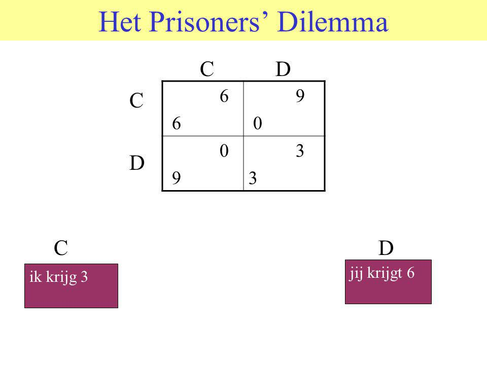 Het Prisoners' Dilemma C D C D C D ik krijg 3 jij krijgt 6 6 9 0 9 3