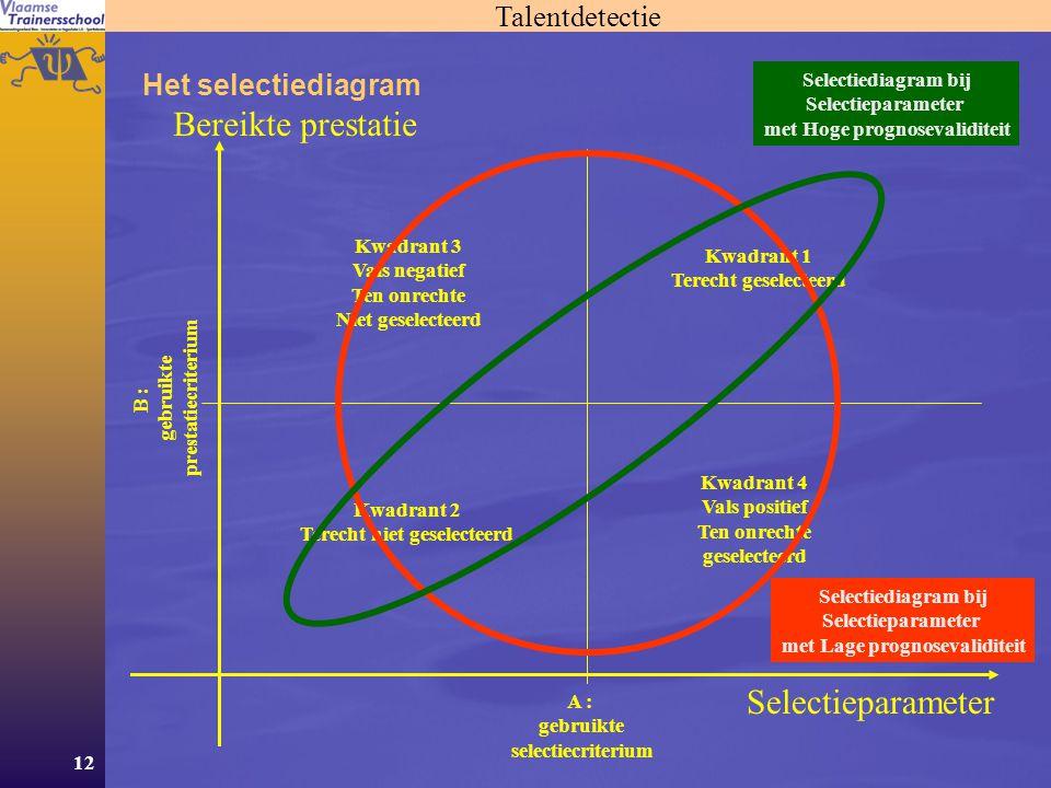 12 Talentdetectie Het selectiediagram Selectieparameter A : gebruikte selectiecriterium Bereikte prestatie B : gebruikte prestatiecriterium Kwadrant 1