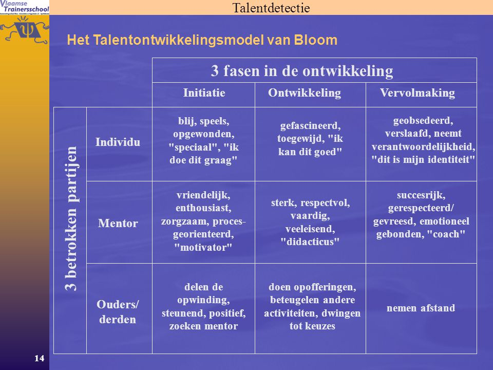 14 Talentdetectie Het Talentontwikkelingsmodel van Bloom 3 fasen in de ontwikkeling OntwikkelingVervolmaking 3 betrokken partijen Mentor Ouders/ derde