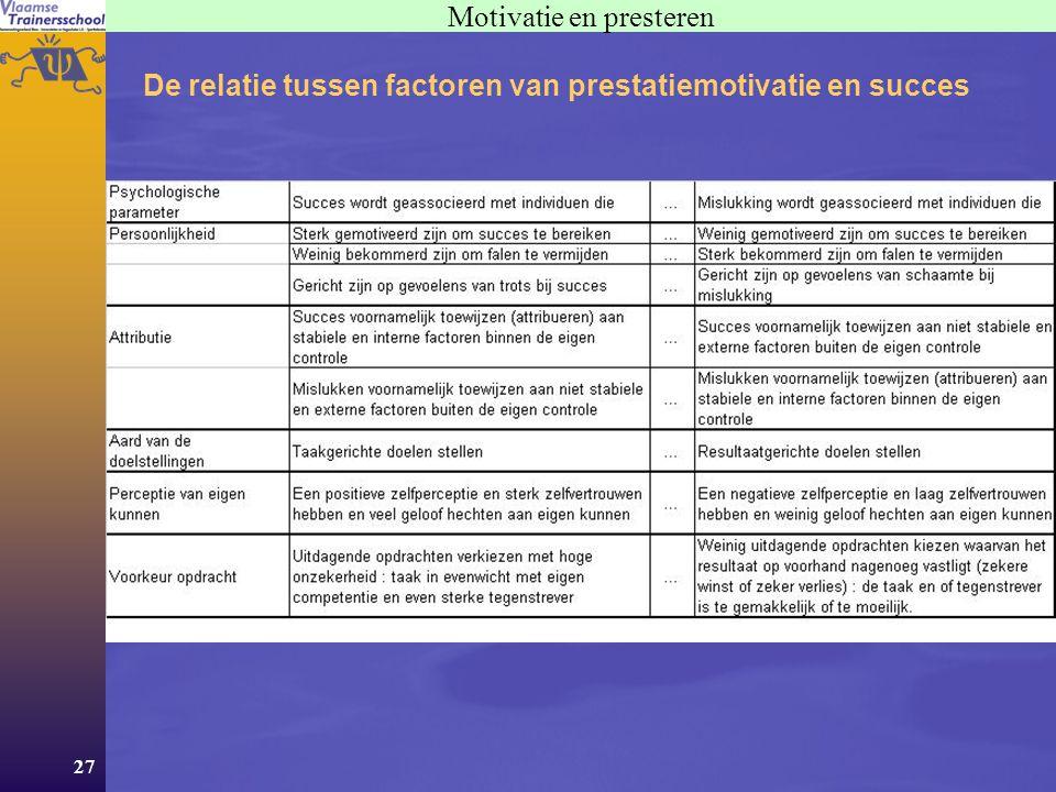 27 Motivatie en presteren De relatie tussen factoren van prestatiemotivatie en succes