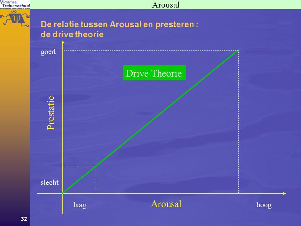 32 Arousal De relatie tussen Arousal en presteren : de drive theorie Arousal Prestatie hooglaag goed slecht Drive Theorie