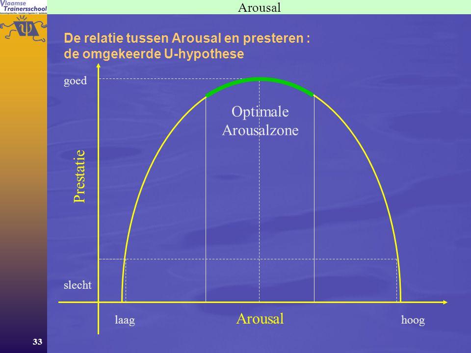33 Arousal De relatie tussen Arousal en presteren : de omgekeerde U-hypothese Arousal Prestatie hooglaag goed slecht Optimale Arousalzone