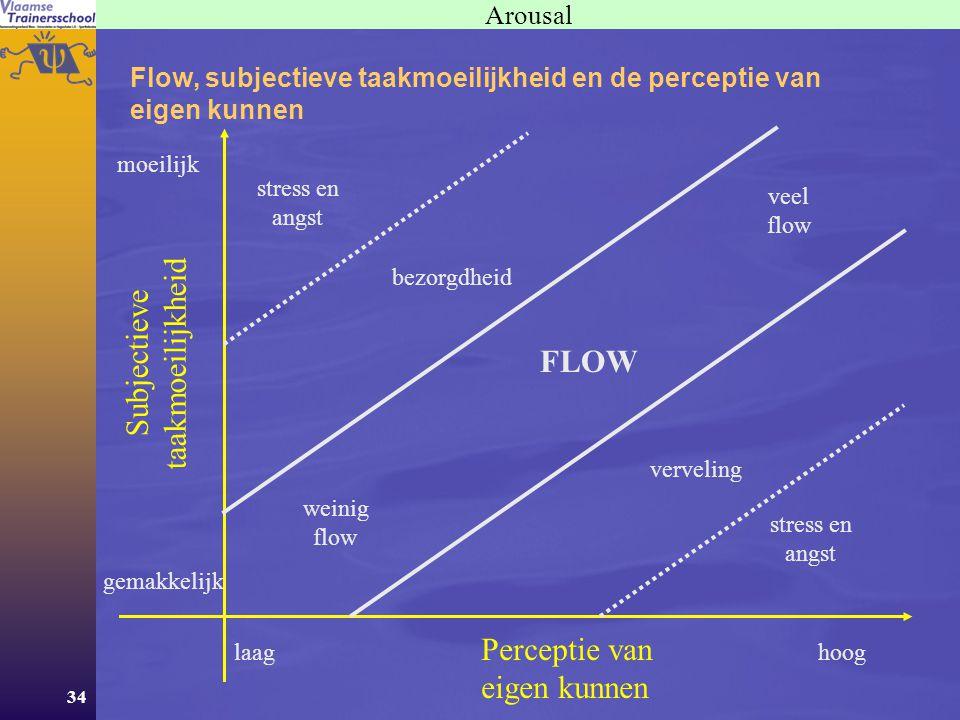 34 Arousal Flow, subjectieve taakmoeilijkheid en de perceptie van eigen kunnen Perceptie van eigen kunnen hooglaag Subjectieve taakmoeilijkheid moeilijk gemakkelijk FLOW weinig flow veel flow stress en angst stress en angst bezorgdheid verveling