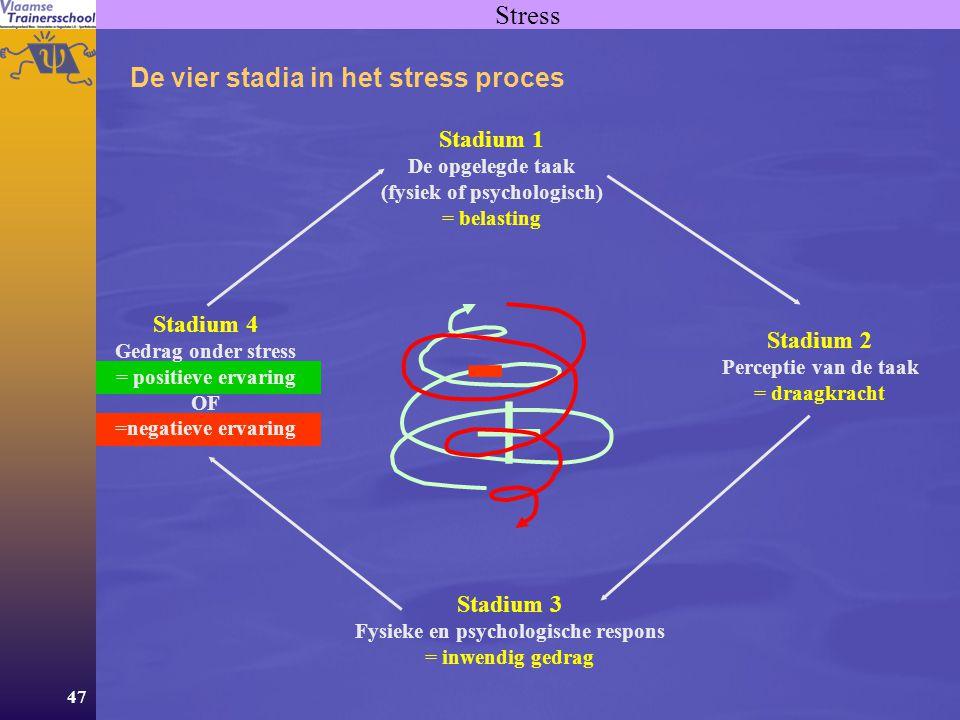 47 Stress De vier stadia in het stress proces Stadium 1 De opgelegde taak (fysiek of psychologisch) = belasting + - Stadium 2 Perceptie van de taak = draagkracht Stadium 3 Fysieke en psychologische respons = inwendig gedrag Stadium 4 Gedrag onder stress = positieve ervaring OF =negatieve ervaring